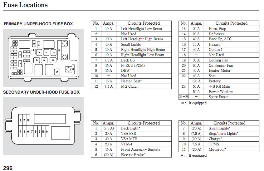 [DIAGRAM_38IS]  RK_3159] 2015 Honda Pilot On Honda Pilot Fuse Box Wiring On Harness For  Free Diagram | 2004 Honda Pilot Fuse Diagram |  | Hete Itive Tivexi Mohammedshrine Librar Wiring 101