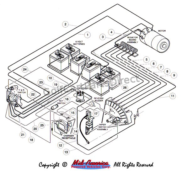 CA_7918] Club Car Wiring Diagram 19921996 Club Car Ds Gas Or Electric ClubWned Bletu Joni Hete Dome Mohammedshrine Librar Wiring 101