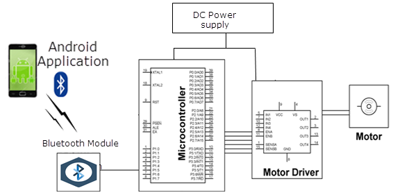 Excellent Remote Controlled Dc Drive Project With Circuit Diagram Wiring Wiring Cloud Counpengheilarigresichrocarnosporgarnagrebsunhorelemohammedshrineorg