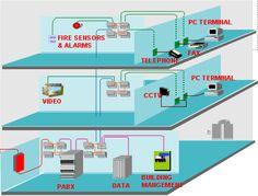 Sensational 18 Best Structured Cabling Images Structured Cabling Cabo Wire Wiring Cloud Grayisramohammedshrineorg
