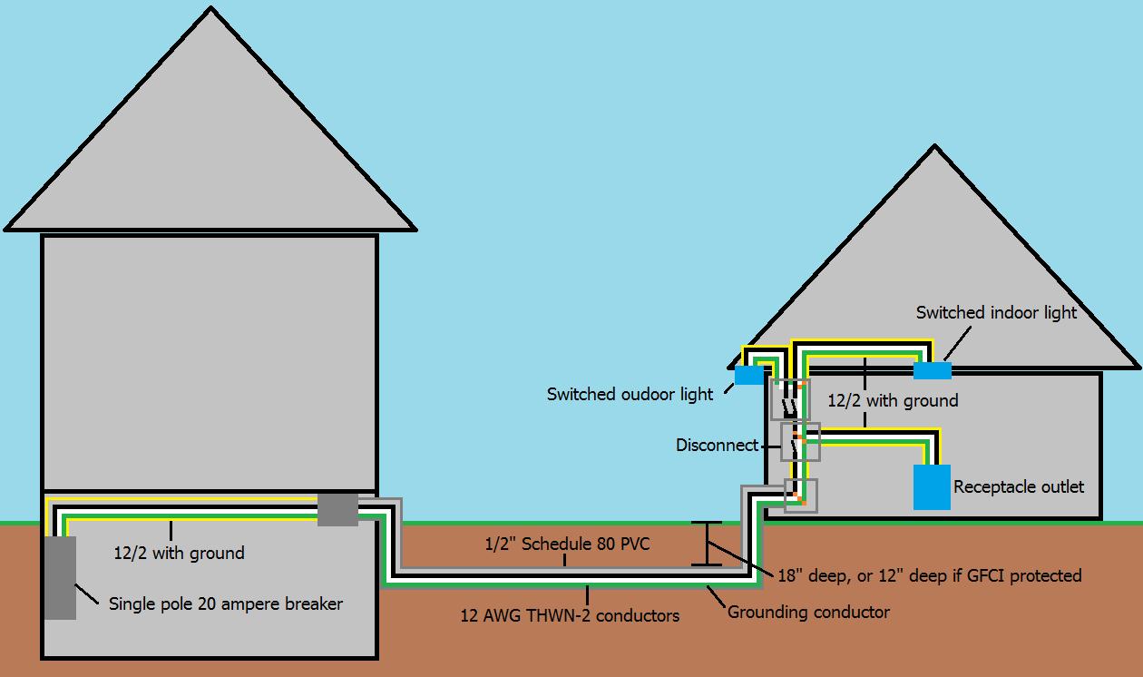 Prime Diagram Of Detached Garage Basic Electronics Wiring Diagram Wiring Cloud Genionhyedimohammedshrineorg