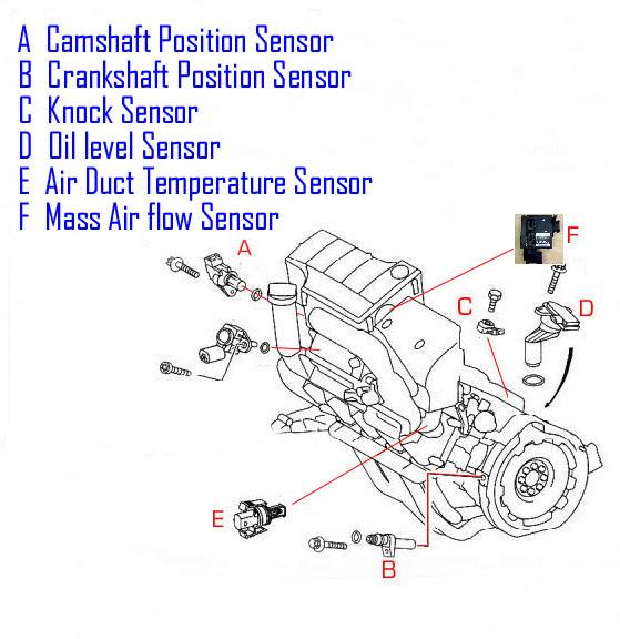 Remarkable Bert Rowes Mercedes Benz A Class Information Engine Sensor Locations Wiring Cloud Hemtegremohammedshrineorg