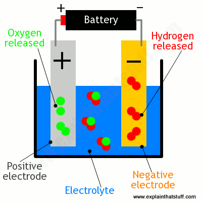 Miraculous Simple Diagram Showing Electrolysis Of Water To Make Hydrogen And Wiring Cloud Orsalboapumohammedshrineorg