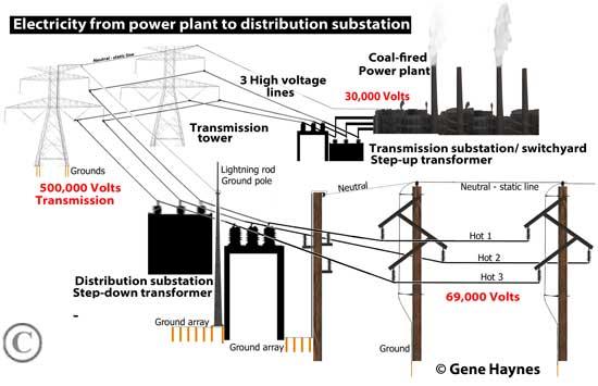 Awe Inspiring High Voltage Distribution Wiring Diagram Wiring Diagram Document Guide Wiring Cloud Filiciilluminateatxorg