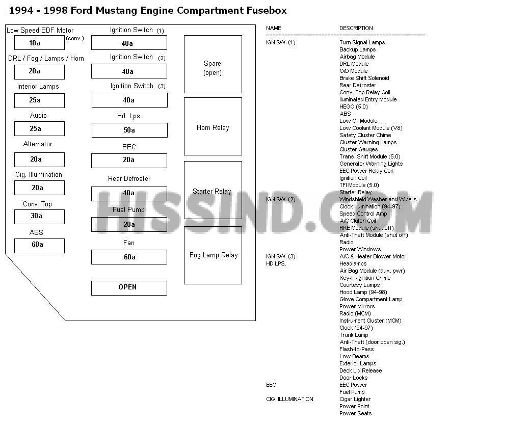 [DIAGRAM_5FD]  YH_7219] Engine Bay Diagram Mustang Fuse And Wiring Diagrams Get Free Image Wiring  Diagram | L9000 Wiring Schematic Fuse Box |  | Wedab Kapemie Mohammedshrine Librar Wiring 101