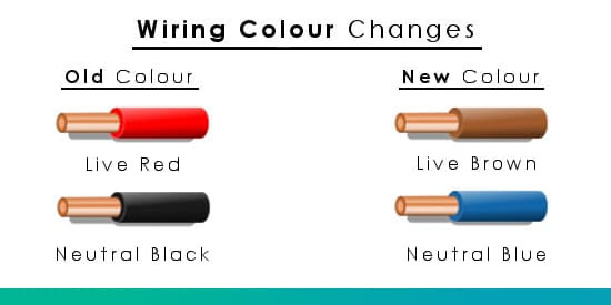 Outstanding Wiring Colours Electrical Plug Wire Colours Old New Uk Wire Wiring Cloud Monangrecoveryedborg