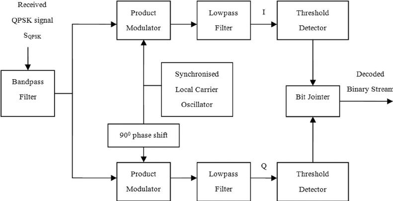 SD_0923] Block Diagram Qpsk Free DiagramBarep Tobiq Mohammedshrine Librar Wiring 101