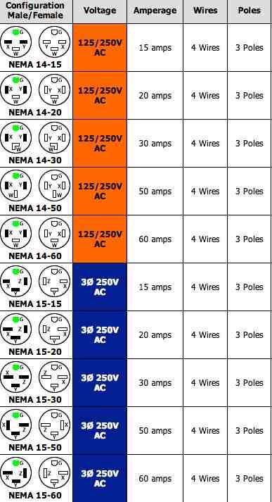 Cool 220 Volt Plug Receptacles Configurations Askmediy Wiring Cloud Inklaidewilluminateatxorg