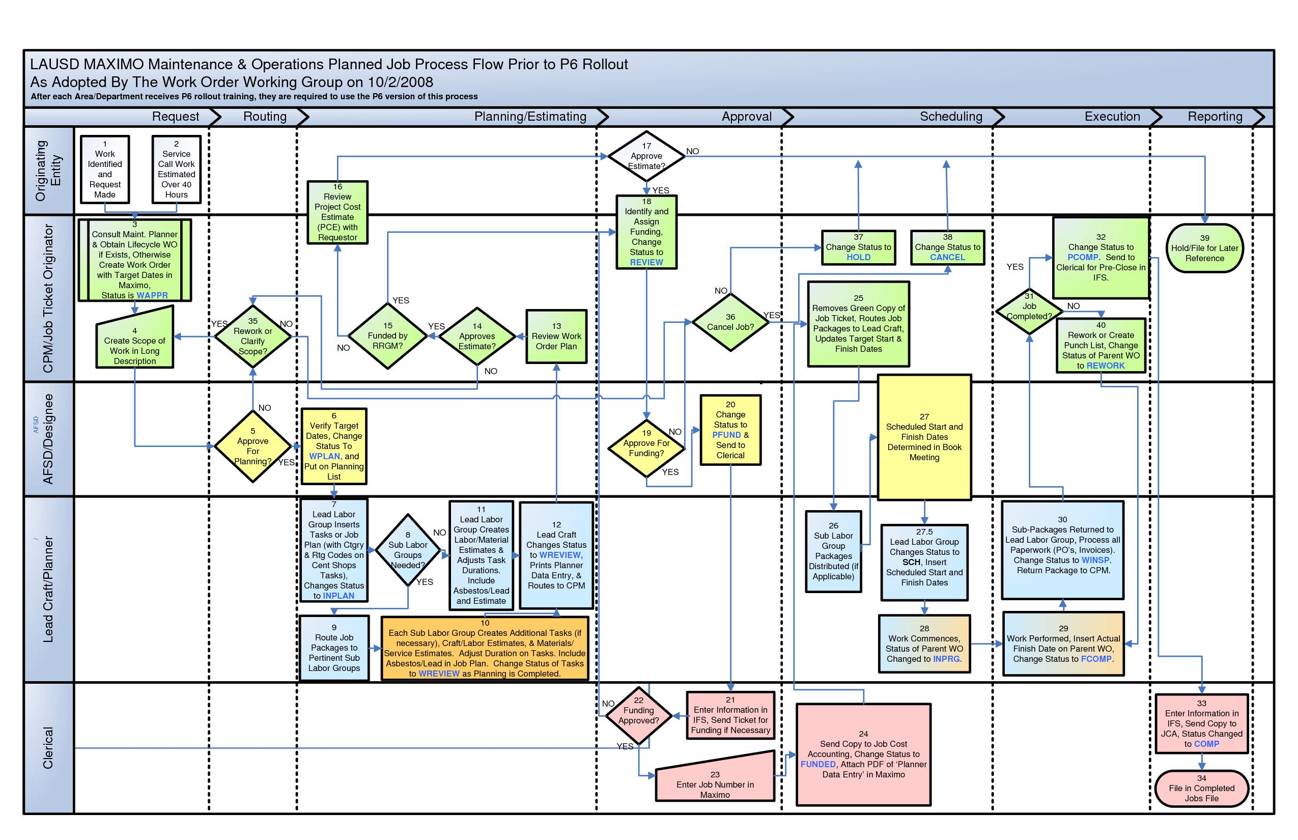 process flow diagram in visio nb 4984  process flow diagram visio download diagram  nb 4984  process flow diagram visio
