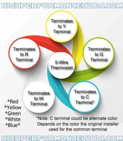 Superb Thermostat Terminal Designations Hvac Wiring Wiring Cloud Uslyletkolfr09Org