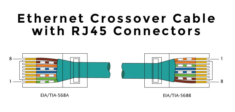 Tremendous Ethernet Wiring Diagram 568B Wiring Diagram Database Wiring Cloud Unhoicandsaprexeroixtuhyedimohammedshrineorg