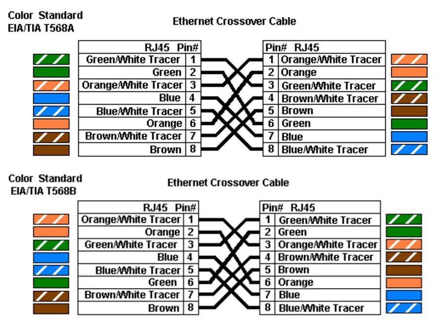Pleasant 568B Rj45 Color Wiring Diagram Basic Electronics Wiring Diagram Wiring Cloud Icalpermsplehendilmohammedshrineorg