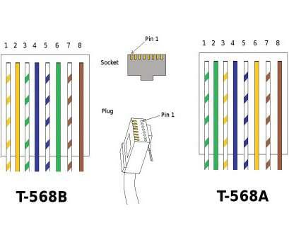 [DIAGRAM_3ER]  CV_1069] Ethernet Wiring 568B   Remember Wiring Diagram 568b      Xrenket Swas Reda Taliz Bocep Mohammedshrine Librar Wiring 101