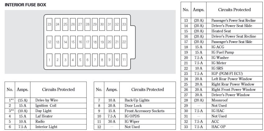 2003 Honda Accord Fuse Box Diagram - Tr6 Engine Internal Diagram List Data  Schematicsantuariomadredelbuonconsiglio.it