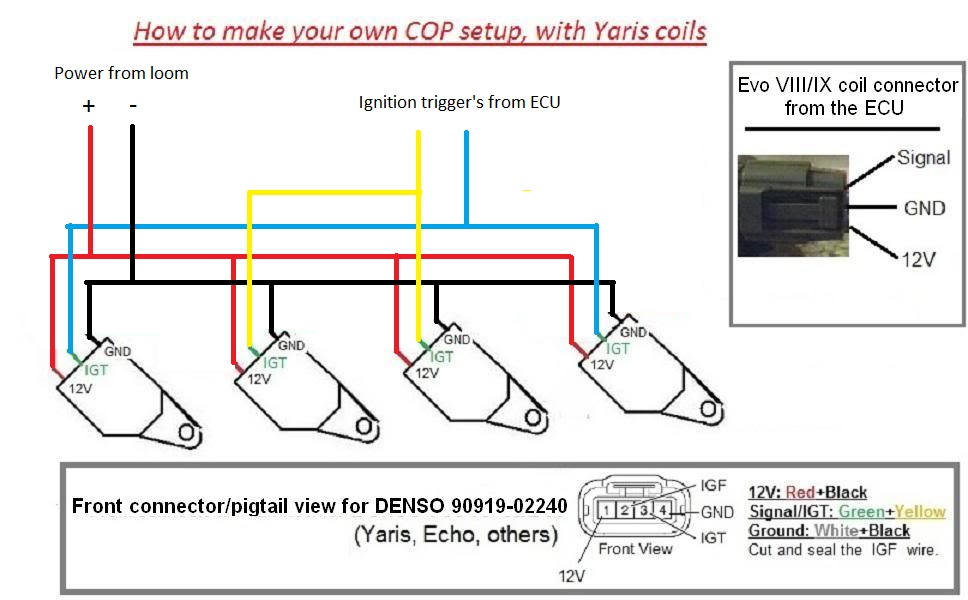 Super 3 Wire Ignition Coil Diagram Wiring Diagram Database Wiring Cloud Hemtshollocom