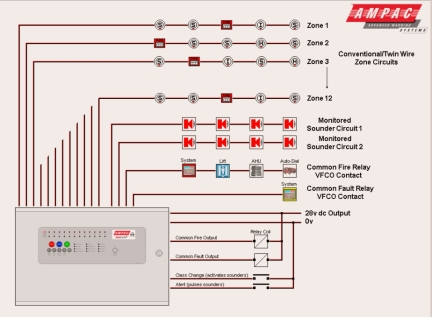 Terrific Electrical Basics Of Fire Alarms And Sprinklers Wiring Cloud Monangrecoveryedborg