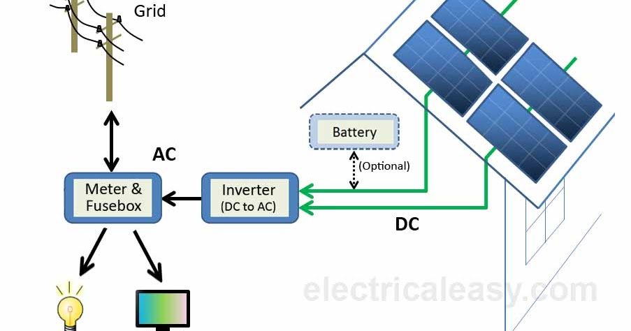 solar power plant flow diagram ef 4426  diagram of solar energy free diagram  ef 4426  diagram of solar energy free