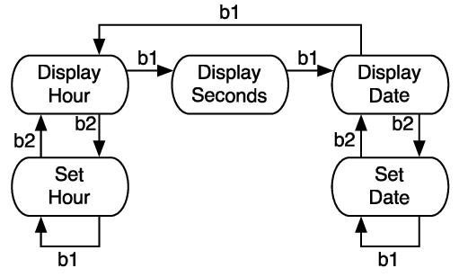 Stupendous State Machine For A Digital Clock Download Scientific Diagram Wiring Cloud Waroletkolfr09Org