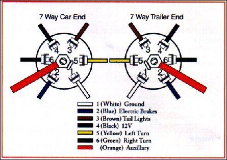 Sv 8921 Wiring Diagram 7 Pin Trailer Plug Wiring Diagram Electric Trailer Free Diagram