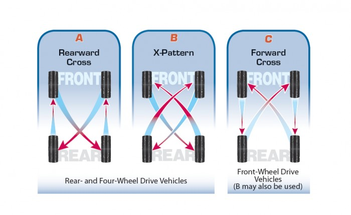 Incredible Tech 101 How To Rotate Tires Hemmings Daily Wiring Cloud Hisonepsysticxongrecoveryedborg