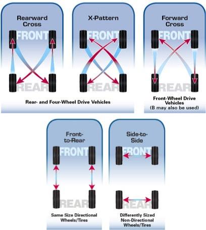 Fabulous Tire Rotation Pattern 2016 Honda Civic Forum 10Th Gen Type R Wiring Cloud Hisonepsysticxongrecoveryedborg
