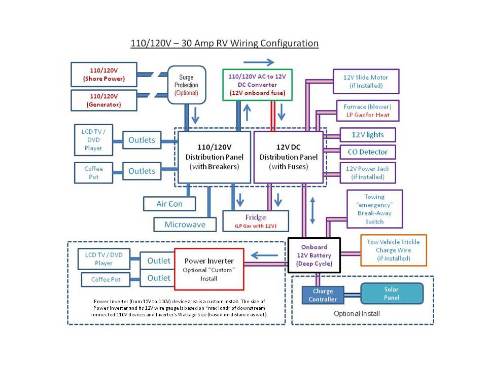 Cool Jayco Wiring Diagrams Wiring Diagram Data Wiring Cloud Overrenstrafr09Org