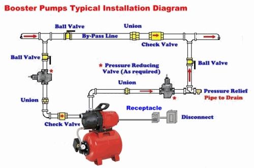 Wondrous Shallow Well Jet Pump System Booster Installation Diagram Wiring Cloud Ymoonsalvmohammedshrineorg