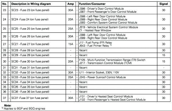 2011 Vw Tiguan Fuse Box Diagram - Center Wiring Diagram know-external -  know-external.iosonointersex.itiosonointersex.it