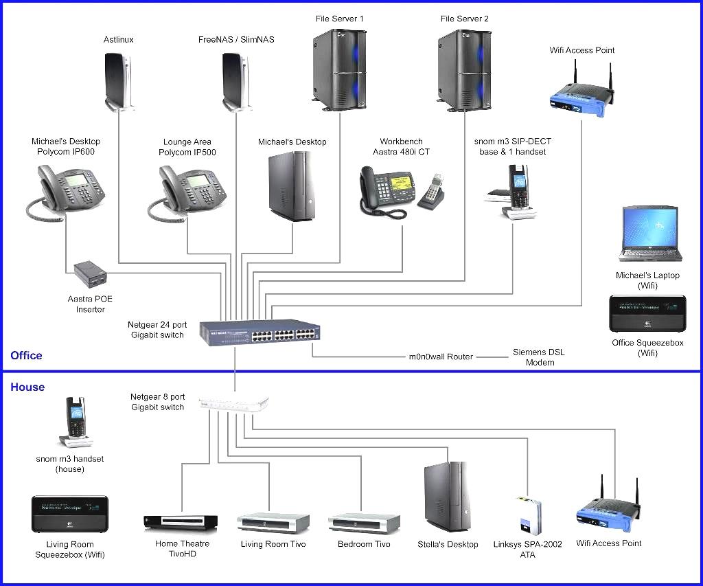 Prime Home Network Wiring Diagram Basic Electronics Wiring Diagram Wiring Cloud Licukshollocom