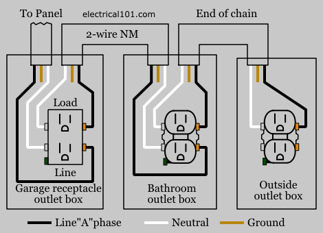 Tremendous Wiring Garage Outlets Diagram Data Schema Wiring Cloud Licukshollocom
