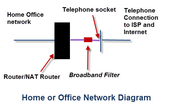 Terrific Basic Home Network And Internet Components Devices And Services Wiring Cloud Animomajobocepmohammedshrineorg