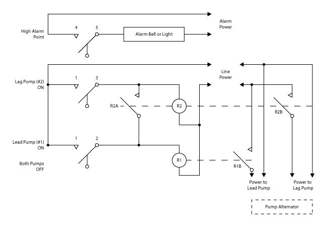 Brilliant Duplex Pump Control With A Single Float Switch Apg Wiring Cloud Uslyletkolfr09Org