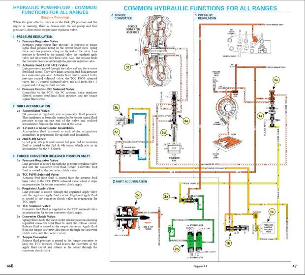 St 8721 Transmission Diagram Also Ford E4od Transmission Wiring Diagram Download Diagram