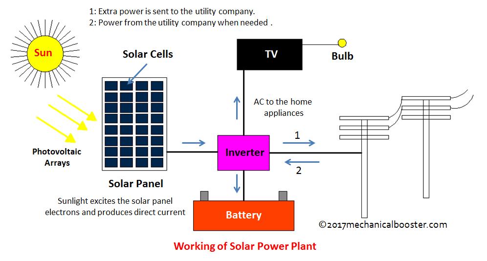 Superb Solar Panel Diagram On Solar Array Wiring Diagram Power Plant Wiring Cloud Counpengheilarigresichrocarnosporgarnagrebsunhorelemohammedshrineorg