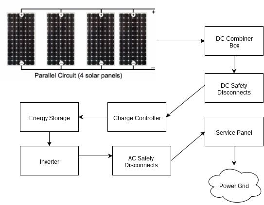 Terrific Stand Alone Solar Power System Wiring Diagram Basic Electronics Wiring Cloud Counpengheilarigresichrocarnosporgarnagrebsunhorelemohammedshrineorg