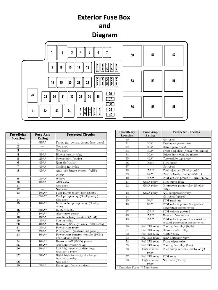 Awe Inspiring 1983 Mustang Fuse Box Diagram Basic Electronics Wiring Diagram Wiring Cloud Hisonepsysticxongrecoveryedborg