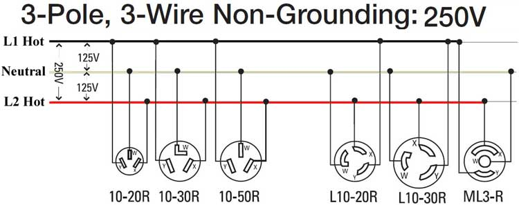 Superb How To Wire 240 Volt Outlets And Plugs Wiring Cloud Inklaidewilluminateatxorg