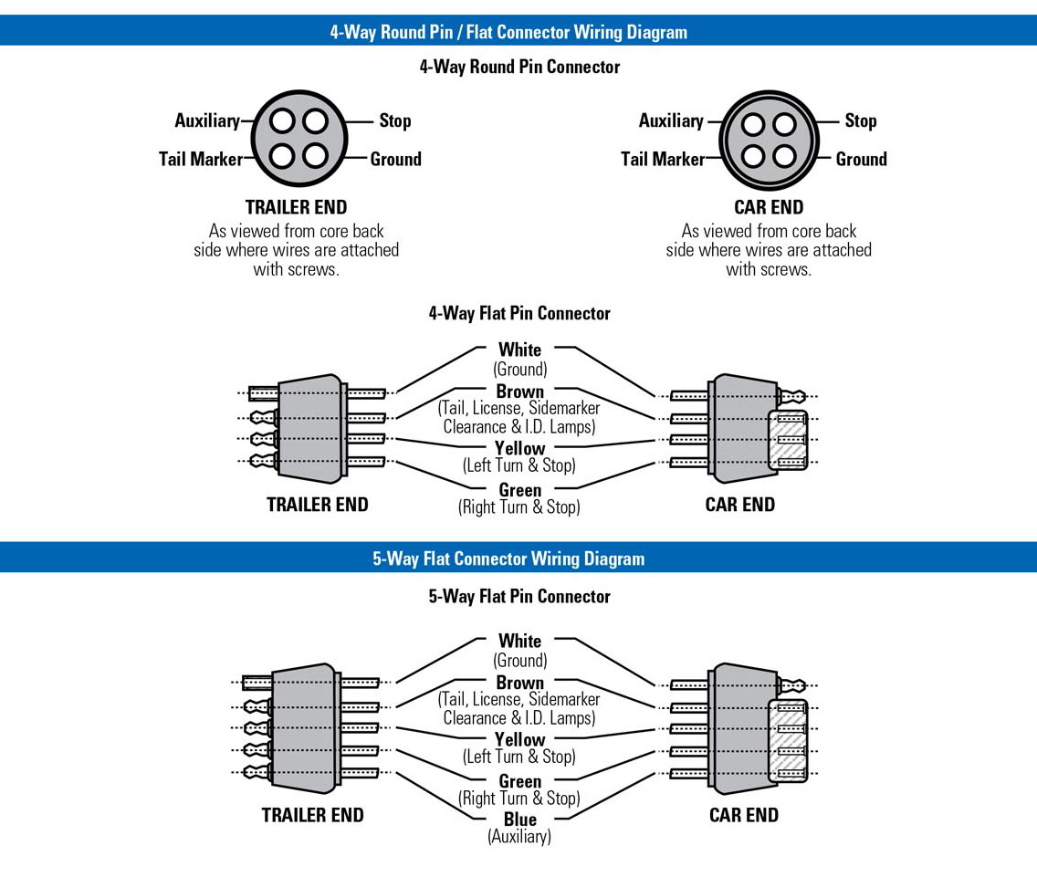 Magnificent Trailer Plug Wiring Diagram Together With 4 Pin Trailer Wiring Wiring Cloud Monangrecoveryedborg