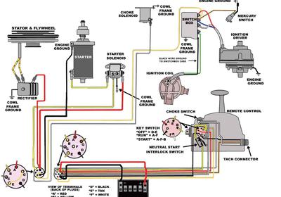 Astonishing Mercury 115 Wiring Diagram Basic Electronics Wiring Diagram Wiring Cloud Eachirenstrafr09Org