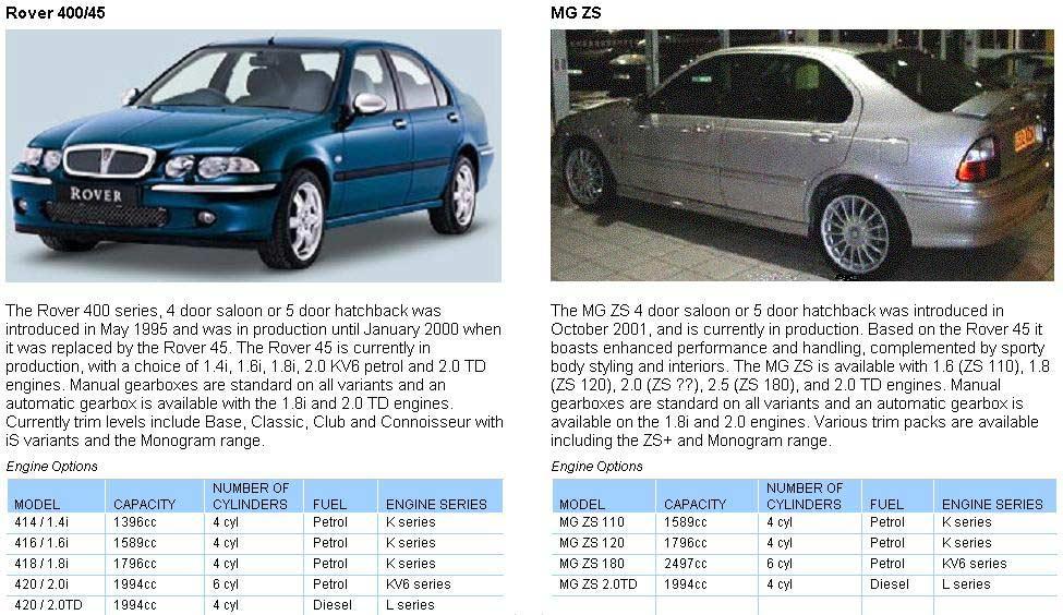 [TVPR_3874]  ZW_5063] Rover 45 Diesel Wiring Diagram Free Diagram | Rover 400 Wiring Diagram |  | Erbug Heeve Mohammedshrine Librar Wiring 101