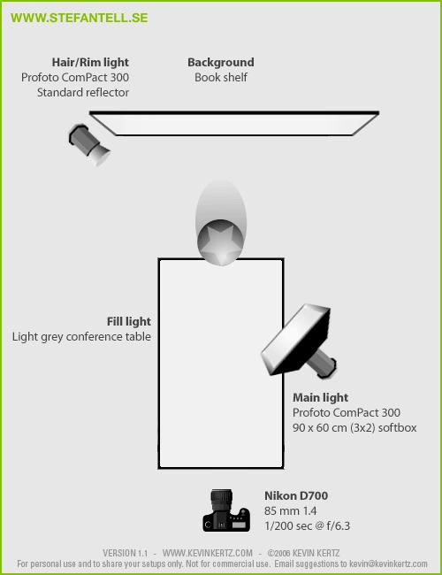 Superb Table As A Reflector Portrait Lighting Setup Stefan Tell Sweden Wiring Cloud Orsalboapumohammedshrineorg