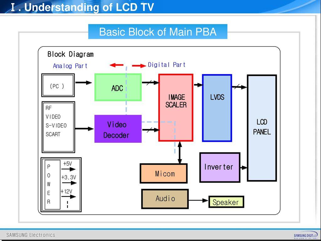 T V Block Diagram - data wiring diagramEdgar Hilsenrath