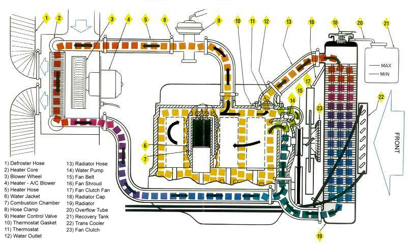 Excellent Chevrolet Engine Cooling Diagram Basic Electronics Wiring Diagram Wiring Cloud Filiciilluminateatxorg