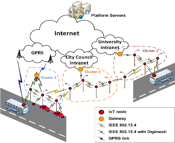 Stupendous Testbed Physical Network Diagram Download Scientific Diagram Wiring Cloud Ittabisraaidewilluminateatxorg