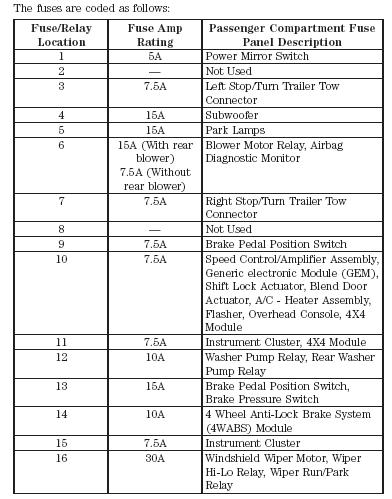 WT_5508] 2001 Ford Explorer Fuse Panel Diagram Schematic WiringAnist Xolia Mohammedshrine Librar Wiring 101