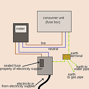 Cool How To Learn About Domestic Earthing Made Easy Wiring Cloud Picalendutblikvittorg