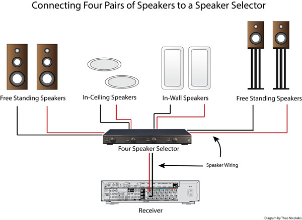 Peachy How To Use A Speaker Selector For Multi Room Audio Audioholics Wiring Cloud Eachirenstrafr09Org