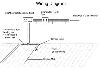 Heating Systems Wiring Harness