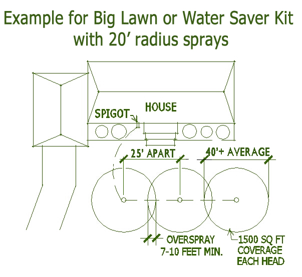Enjoyable Home Irrigation System Diagram Positioned Sprinklers Wiring Wiring Cloud Cranvenetmohammedshrineorg