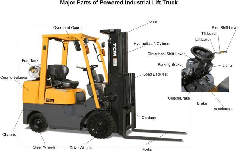 Cool Forklift Instrument Diagram Towmotor Forktruck Parts Operator Guide Wiring Cloud Ymoonsalvmohammedshrineorg